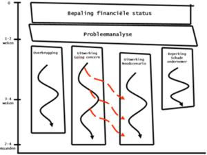 Liquiditeitsproblemen schema